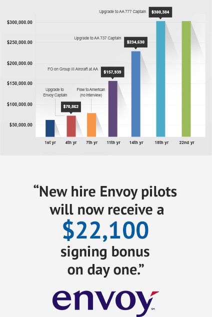 airline pilots salary chart